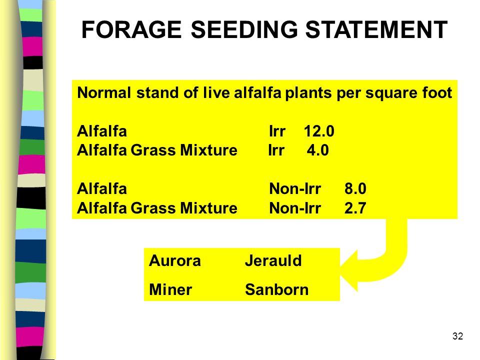 32 Normal stand of live alfalfa plants per square foot Alfalfa Irr 12.0 Alfalfa Grass Mixture Irr 4.0 Alfalfa Non-Irr 8.0 Alfalfa Grass Mixture Non-Ir