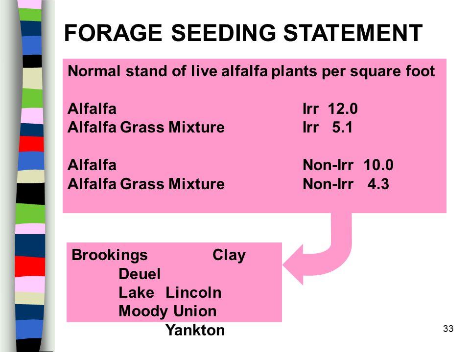 33 Normal stand of live alfalfa plants per square foot Alfalfa Irr 12.0 Alfalfa Grass Mixture Irr 5.1 Alfalfa Non-Irr 10.0 Alfalfa Grass Mixture Non-I