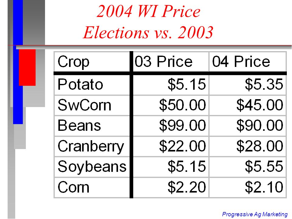 Progressive Ag Marketing UPDATE:2004 WI Potato Changes (Price = $5.35) 2 Year Potato Rotation –All 2 year rotation potatoes covered (no choice) –Same rate as 3 or more yr rotation Muck soils covered on 1 Year Rotation Now 7 WI counties by Written Agreement Added Portage, Waushara, Waupaca Counties to Jefferson, Walwurth,Waukesha, Adams Counties Master Yield not approved (changes make it less attractive anyway) Proc.