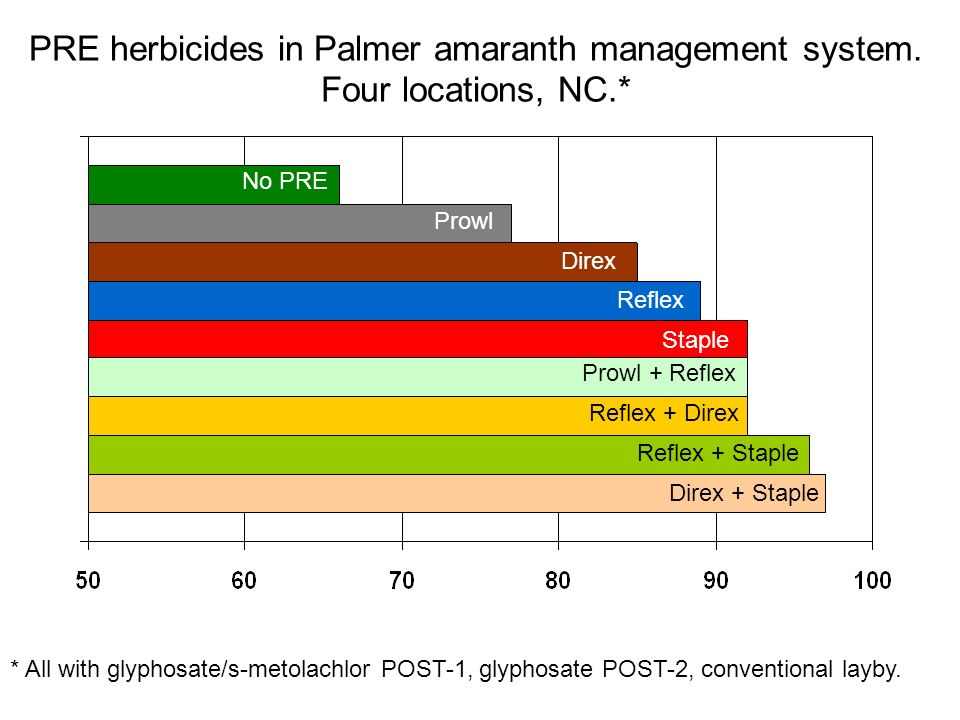 PRE herbicides in Palmer amaranth management system. Four locations, NC.* No PRE Prowl Direx Reflex Staple Prowl + Reflex Reflex + Direx Reflex + Stap
