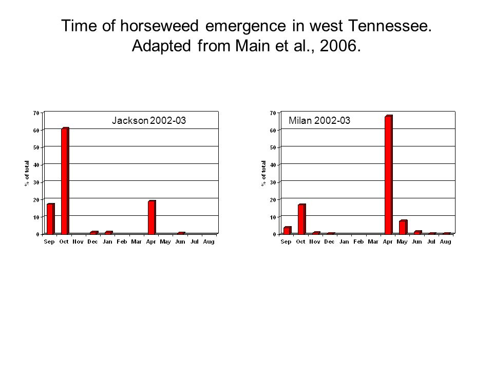 Time of horseweed emergence in west Tennessee.Adapted from Main et al., 2006.