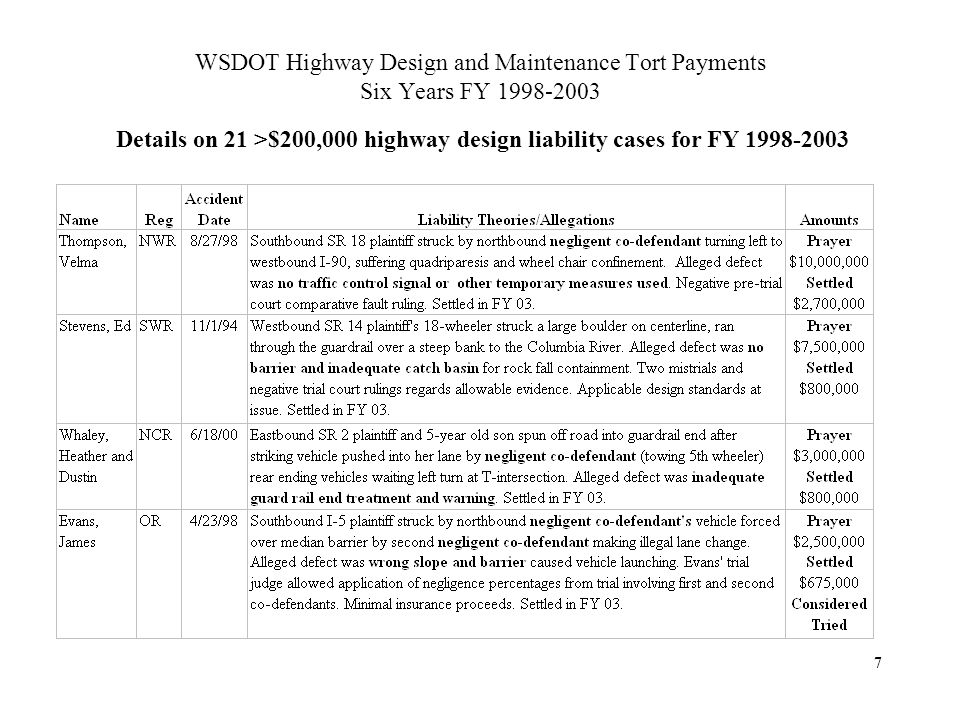WSDOT Highway Design and Maintenance Tort Payments Six Years FY 1998-2003 Details on 21 >$200,000 highway design liability cases for FY 1998-2003 7