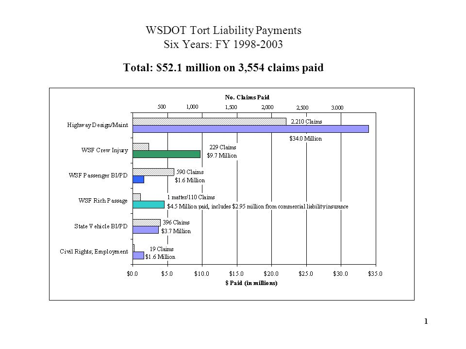WSDOT Tort Liability Payments Six Years: FY 1998-2003 Total: $52.1 million on 3,554 claims paid 1