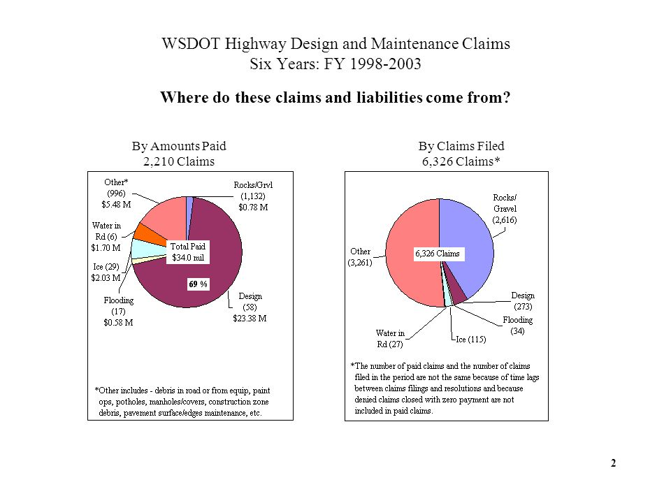 WSDOT Highway Design and Maintenance Claims Six Years: FY 1998-2003 Where do these claims and liabilities come from.