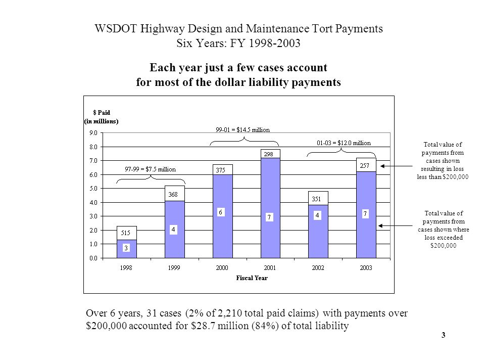 Over 6 years, 31 cases (2% of 2,210 total paid claims) with payments over $200,000 accounted for $28.7 million (84%) of total liability WSDOT Highway Design and Maintenance Tort Payments Six Years: FY 1998-2003 Each year just a few cases account for most of the dollar liability payments 3 Total value of payments from cases shown resulting in loss less than $200,000 Total value of payments from cases shown where loss exceeded $200,000
