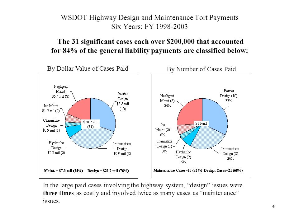 WSDOT Highway Design and Maintenance Tort Payments Six Years: FY 1998-2003 The 31 significant cases each over $200,000 that accounted for 84% of the general liability payments are classified below: By Dollar Value of Cases Paid By Number of Cases Paid In the large paid cases involving the highway system, design issues were three times as costly and involved twice as many cases as maintenance issues.