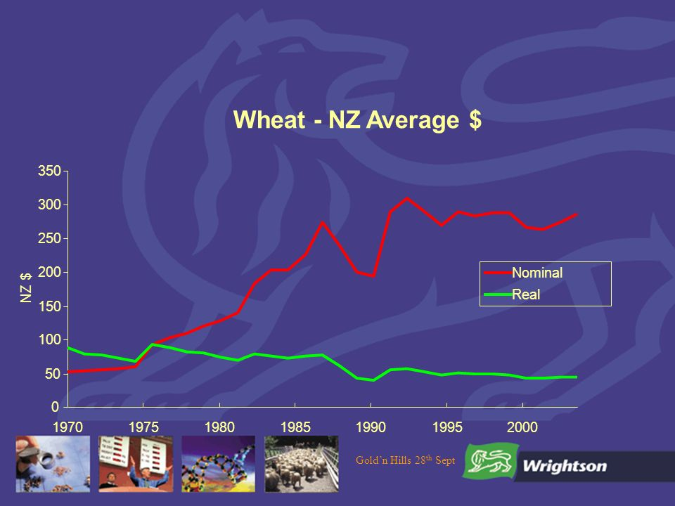 Goldn Hills 28 th Sept Wheat - NZ Average $ NZ $ Nominal Real