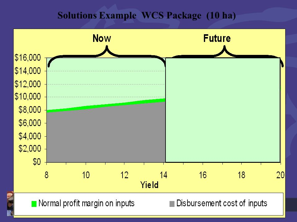 Goldn Hills 28 th Sept Solutions Example WCS Package (10 ha)