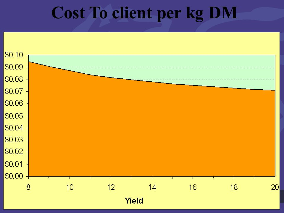 Goldn Hills 28 th Sept Cost To client per kg DM