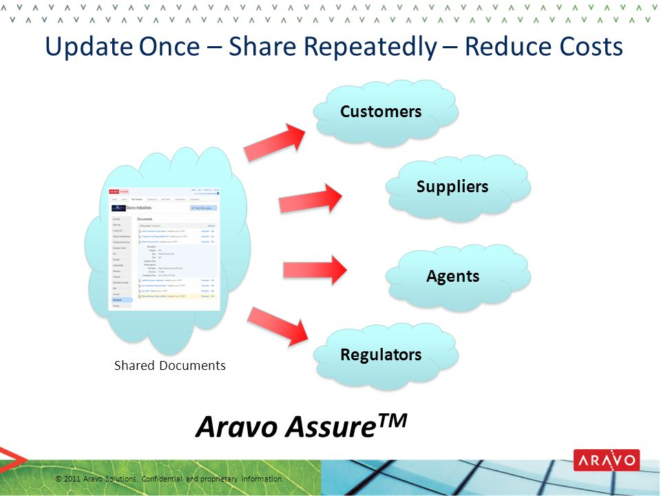 Update Once – Share Repeatedly – Reduce Costs © 2011 Aravo Solutions. Confidential and proprietary information. Customers Suppliers Agents Regulators