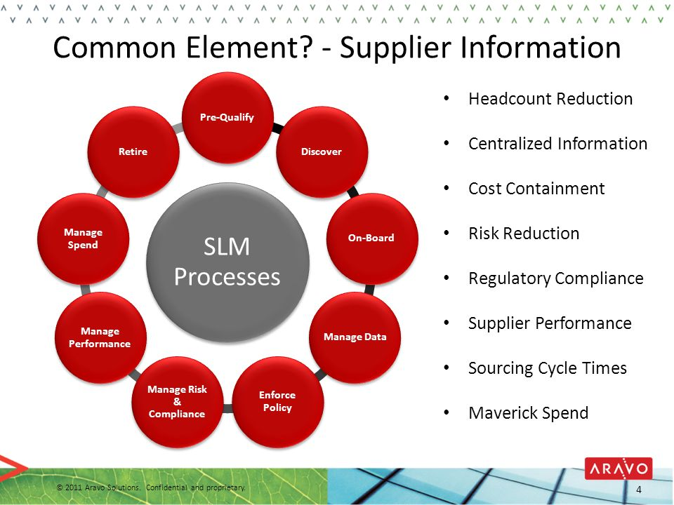© 2011 Aravo Solutions. Confidential and proprietary information. Slide 25