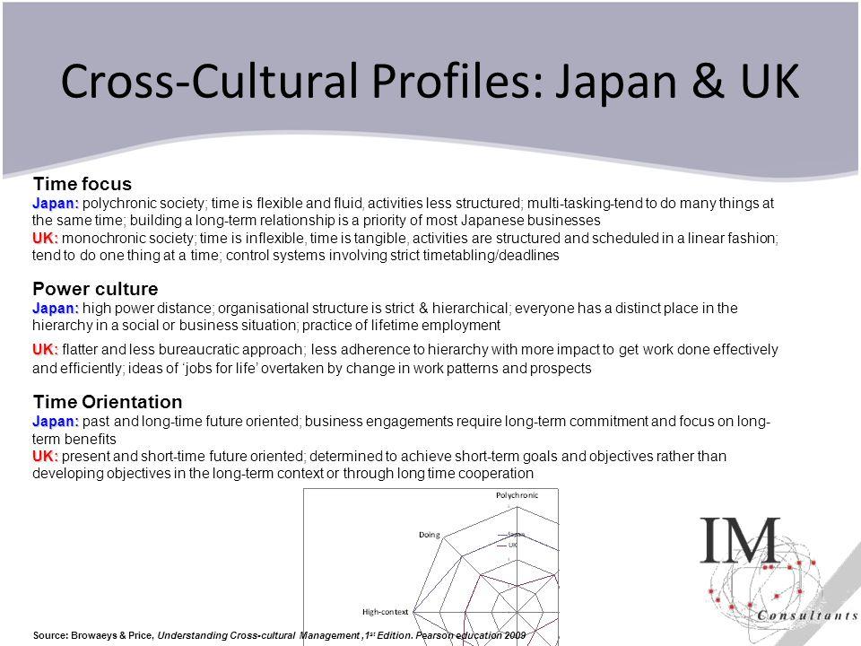 Cross-Cultural Profiles: Japan & UK Source: Browaeys & Price, Understanding Cross-cultural Management,1 st Edition.
