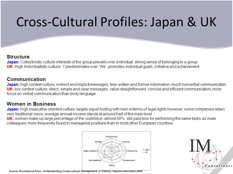 Cross-Cultural Profiles: Japan & UK Source: Browaeys & Price, Understanding Cross-cultural Management,1 st Edition. Pearson education 2009 Structure J