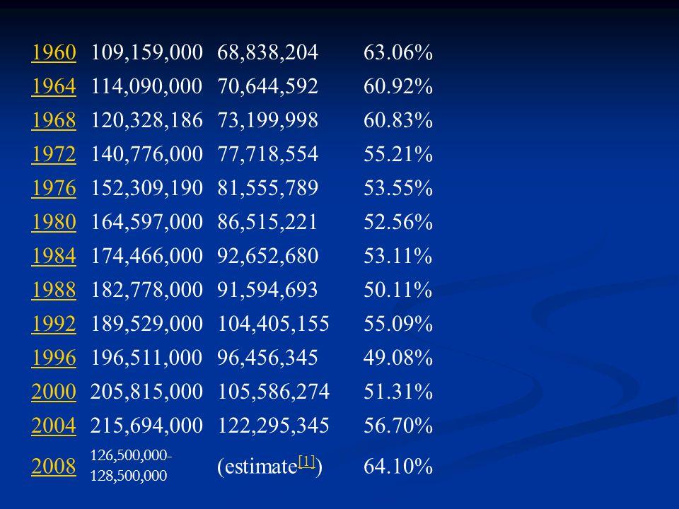1960109,159,00068,838,20463.06% 1964114,090,00070,644,59260.92% 1968120,328,18673,199,99860.83% 1972140,776,00077,718,55455.21% 1976152,309,19081,555,