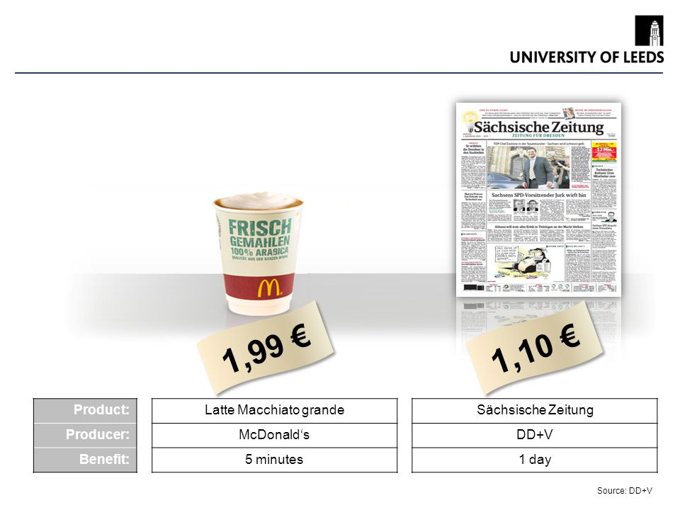 Leeds University Business School Product: Producer: Benefit: Latte Macchiato grande McDonalds 5 minutes Sächsische Zeitung DD+V 1 day 1, 9 9 1, 1 0 Source: DD+V