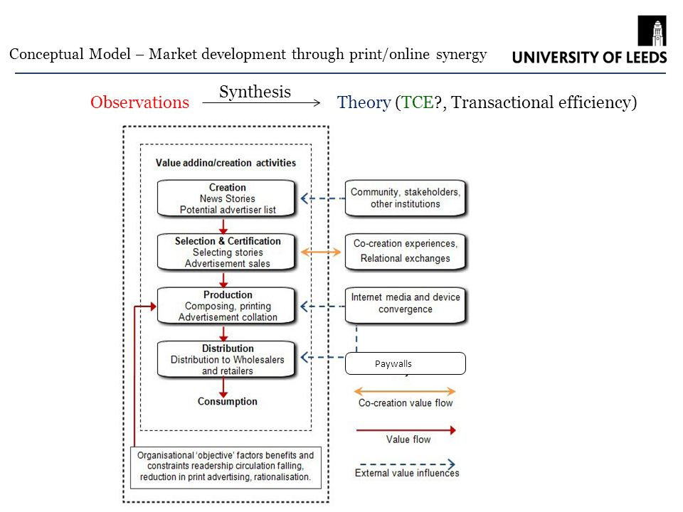 Leeds University Business School Paywalls ObservationsTheory (TCE , Transactional efficiency) Conceptual Model – Market development through print/online synergy Synthesis