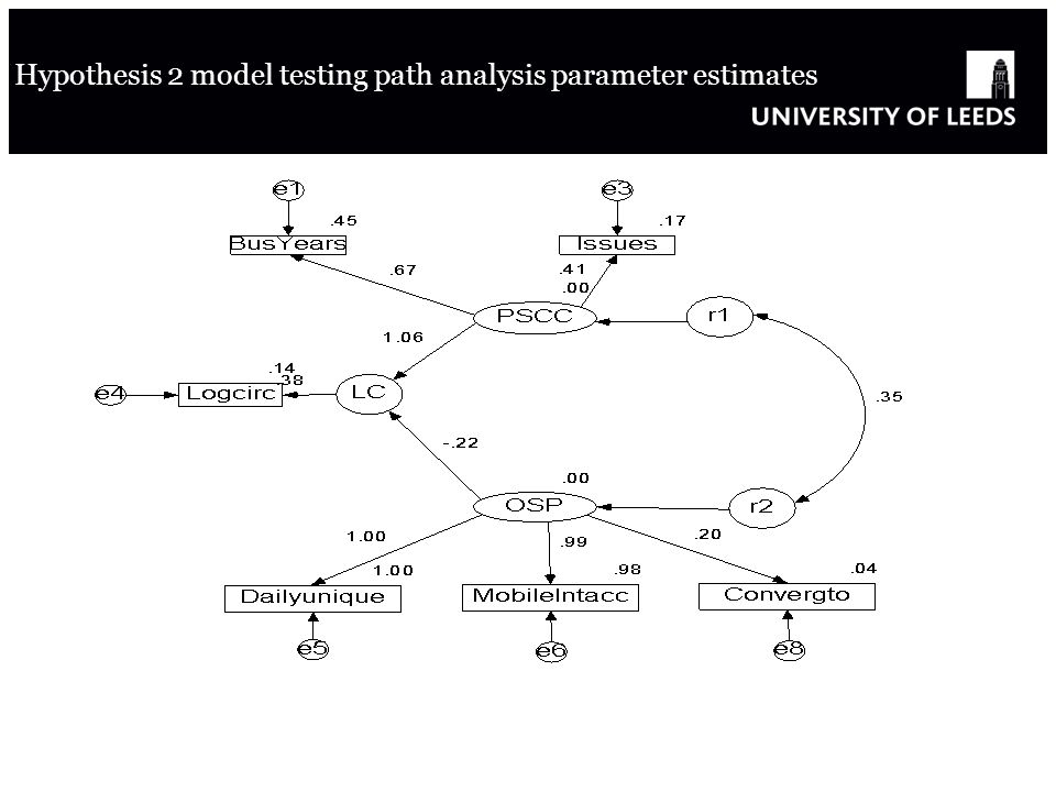 Hypothesis 2 model testing path analysis parameter estimates