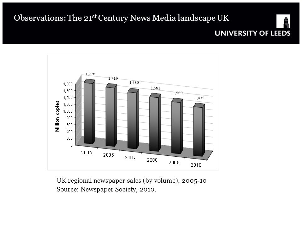 UK regional newspaper sales (by volume), 2005-10 Source: Newspaper Society, 2010.