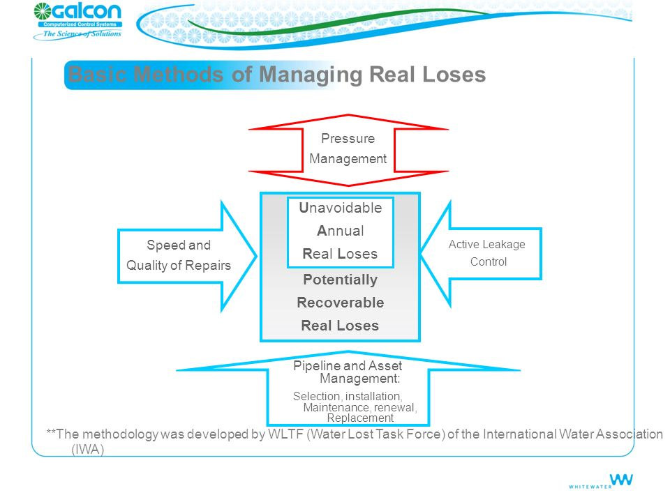 Basic Methods of Managing Real Loses Pressure Management Speed and Quality of Repairs Active Leakage Control Pipeline and Asset Management: Selection,
