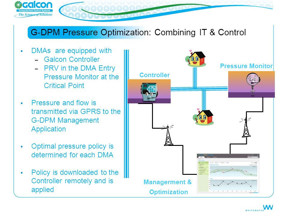 G-DPM Pressure Optimization: Combining IT & Control DMAs are equipped with – Galcon Controller – PRV in the DMA Entry Pressure Monitor at the Critical