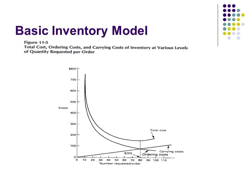 Basic Inventory Model