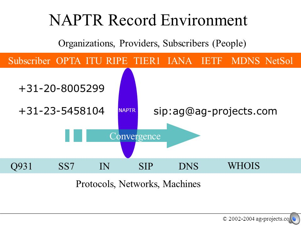 © 2002-2004 ag-projects.com sip:ag@ag-projects.com DNS Organizations, Providers, Subscribers (People) Protocols, Networks, Machines Subscriber SS7Q931