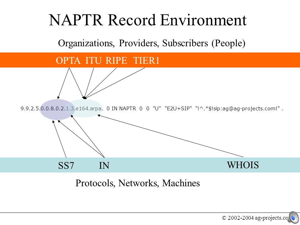 © 2002-2004 ag-projects.com ENUM Provider perspective ENUM Subscriber perspective ENUM Developer task list NAPTR Record Manipulation