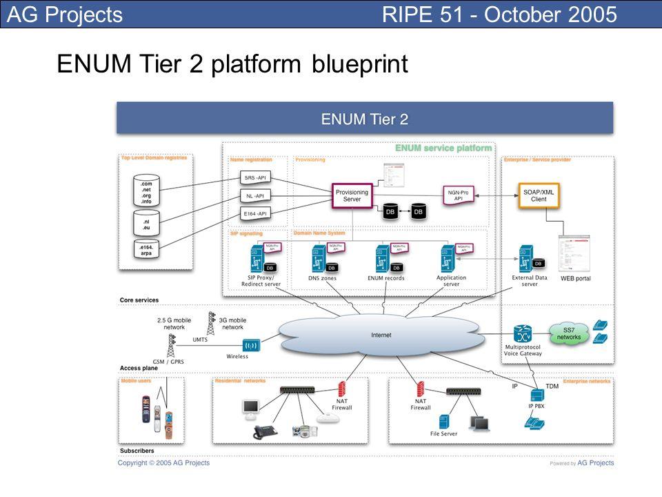 AG Projects RIPE 51 - October 2005 ENUM Tier 2 platform blueprint