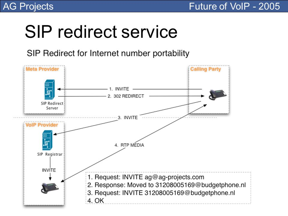 AG Projects Future of VoIP SIP redirect service