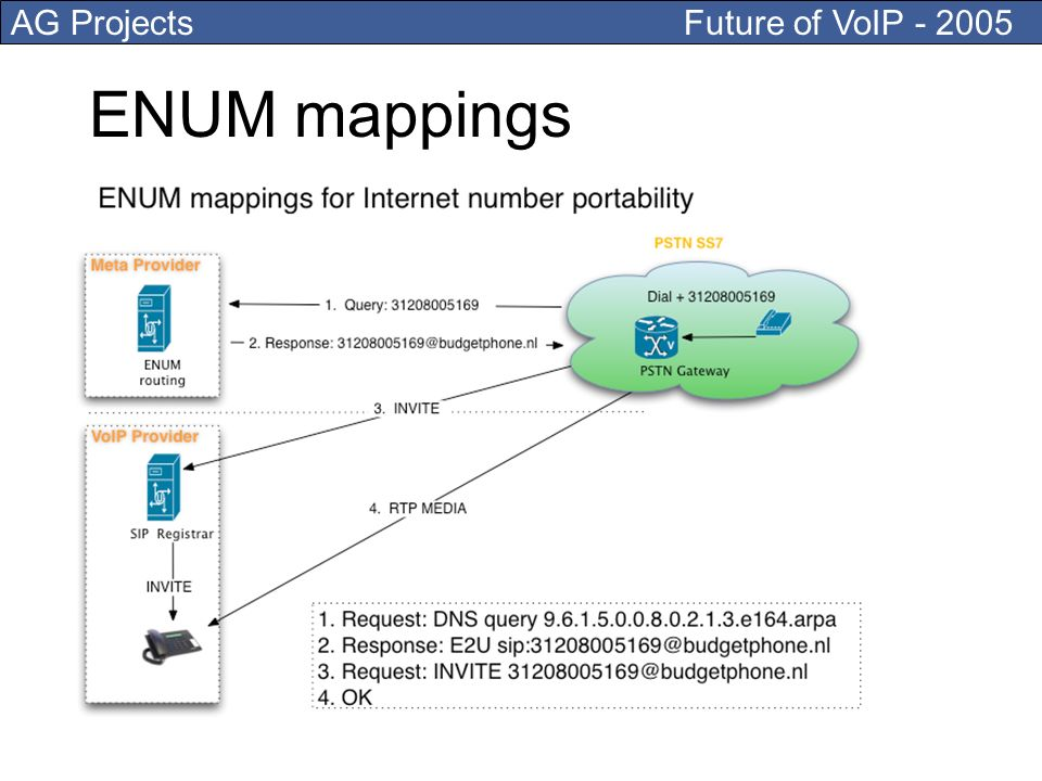 AG Projects Future of VoIP - 2005 ENUM mappings