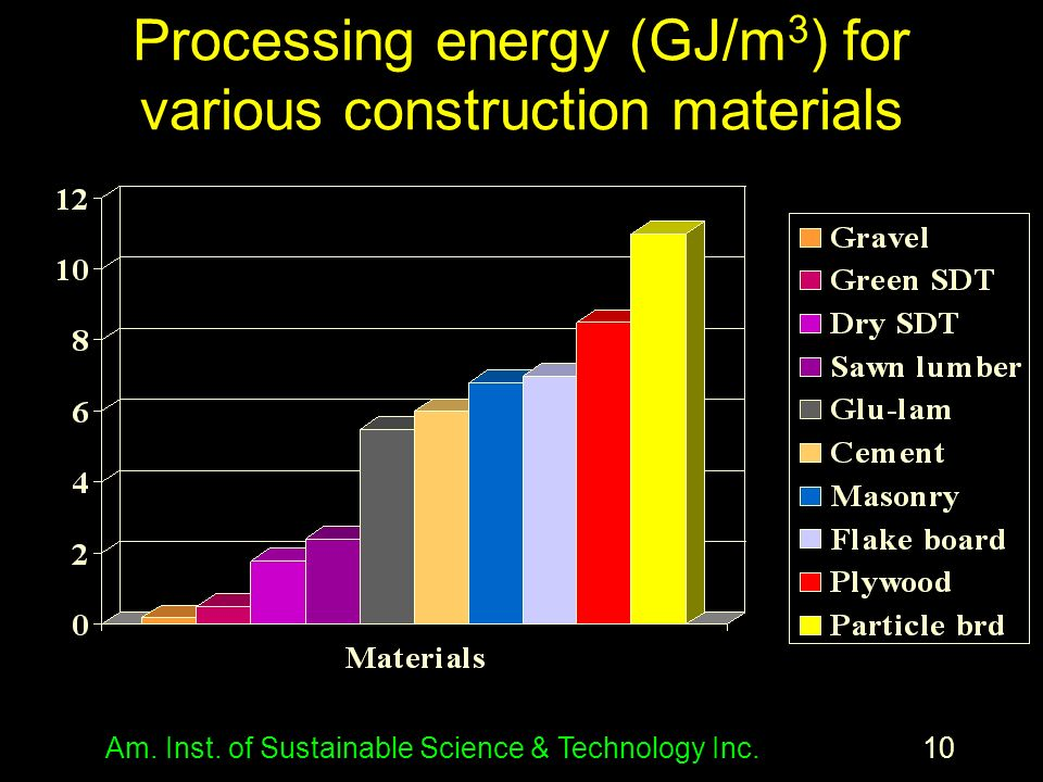 Am. Inst. of Sustainable Science & Technology Inc.10 Processing energy (GJ/m 3 ) for various construction materials