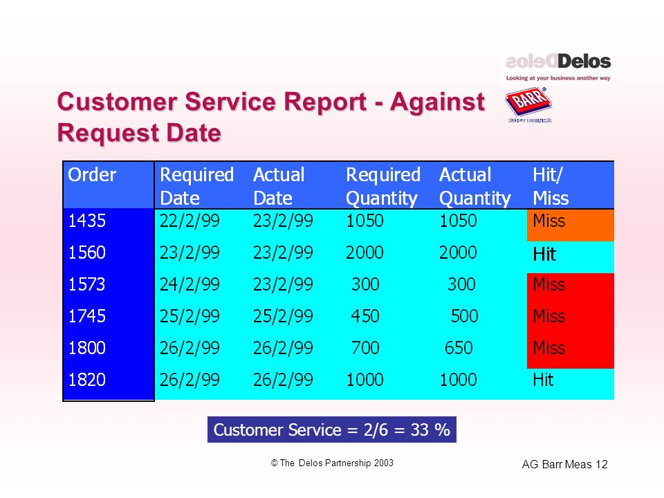 AG Barr Meas 12 © The Delos Partnership 2003 Customer Service Report - Against Request Date Customer Service = 2/6 = 33 %