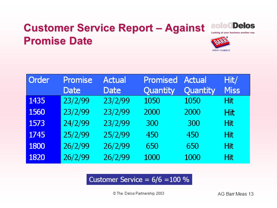 AG Barr Meas 13 © The Delos Partnership 2003 Customer Service Report – Against Promise Date Customer Service = 6/6 =100 %