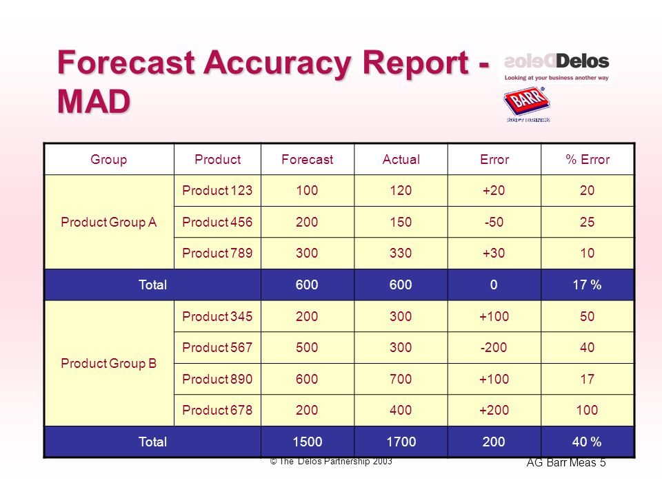 AG Barr Meas 5 © The Delos Partnership 2003 Forecast Accuracy Report - MAD GroupProductForecastActualError% Error Product Group A Product 123100120+2020 Product 456200150-5025 Product 789300330+3010 Total600 017 % Product Group B Product 345200300+10050 Product 567500300-20040 Product 890600700+10017 Product 678200400+200100 Total1500170020040 %