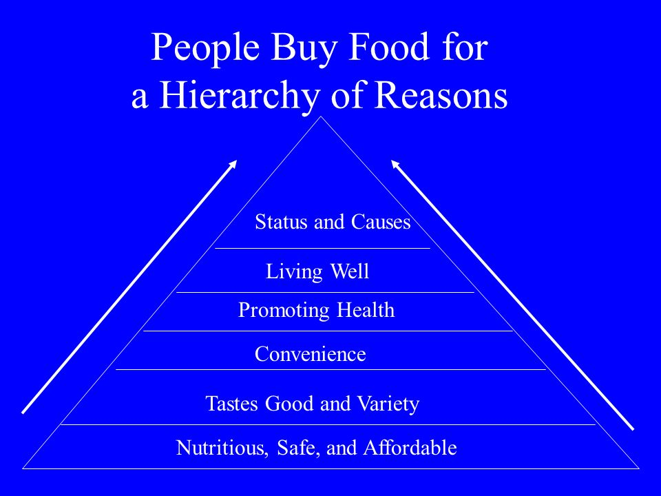 People Buy Food for a Hierarchy of Reasons Status and Causes Living Well Promoting Health Convenience Tastes Good and Variety Nutritious, Safe, and Af