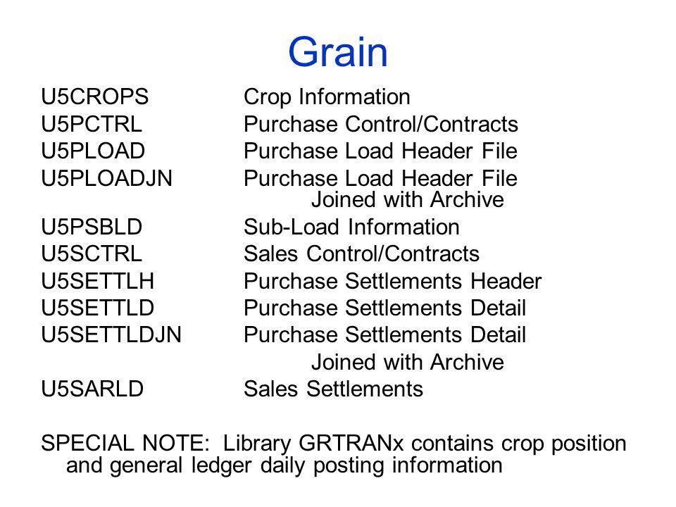 Grain U5CROPSCrop Information U5PCTRLPurchase Control/Contracts U5PLOADPurchase Load Header File U5PLOADJNPurchase Load Header File Joined with Archiv