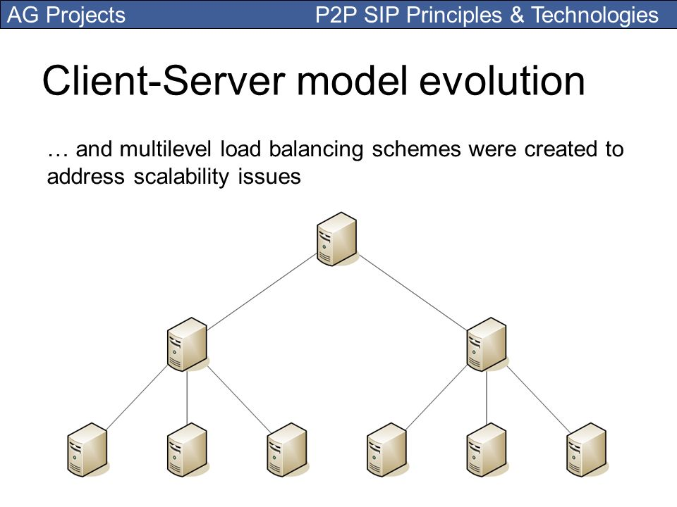 AG Projects P2P SIP Principles & Technologies Client-Server model evolution … and multilevel load balancing schemes were created to address scalabilit