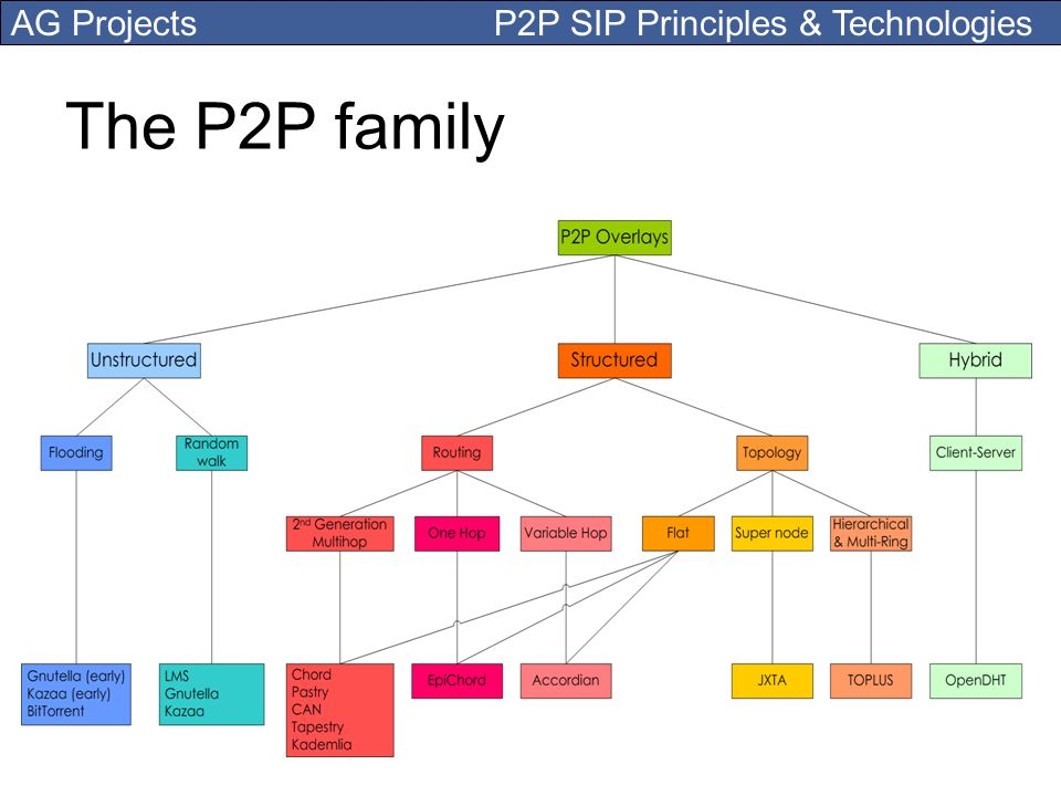 AG Projects P2P SIP Principles & Technologies The P2P family