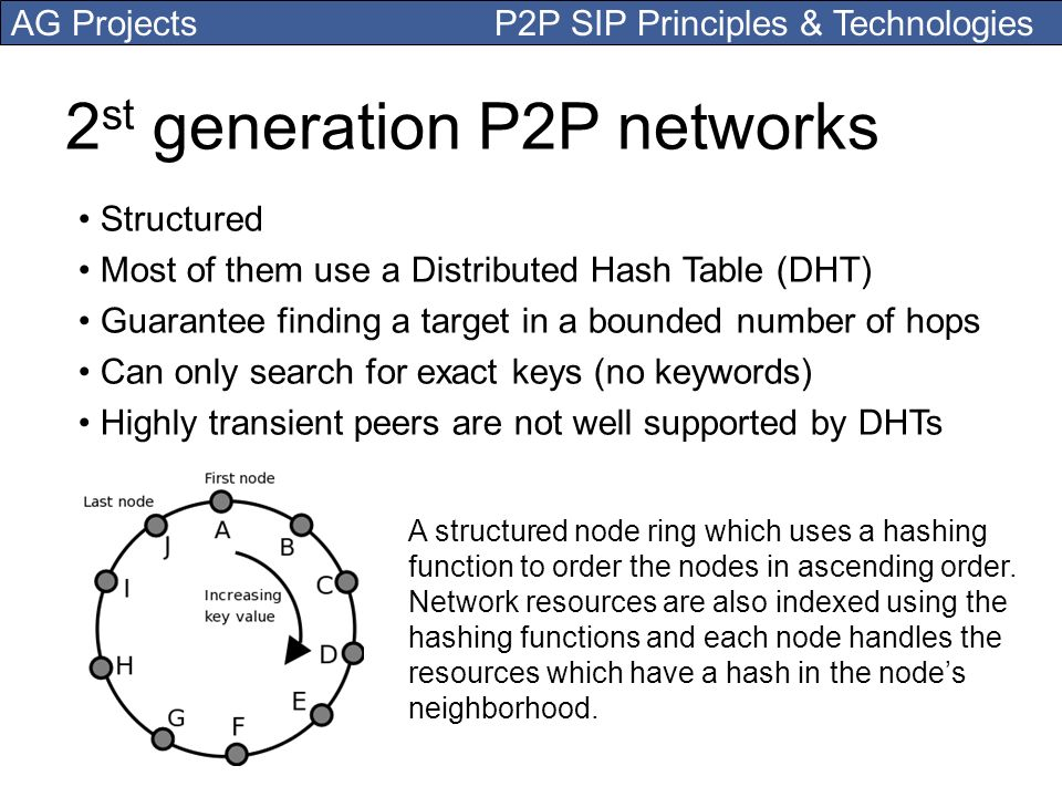 AG Projects P2P SIP Principles & Technologies 2 st generation P2P networks Structured Most of them use a Distributed Hash Table (DHT) Guarantee findin