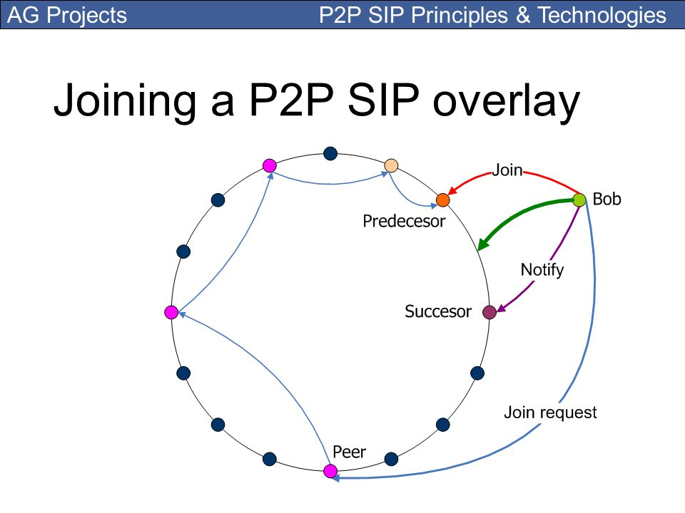 AG Projects P2P SIP Principles & Technologies Joining a P2P SIP overlay