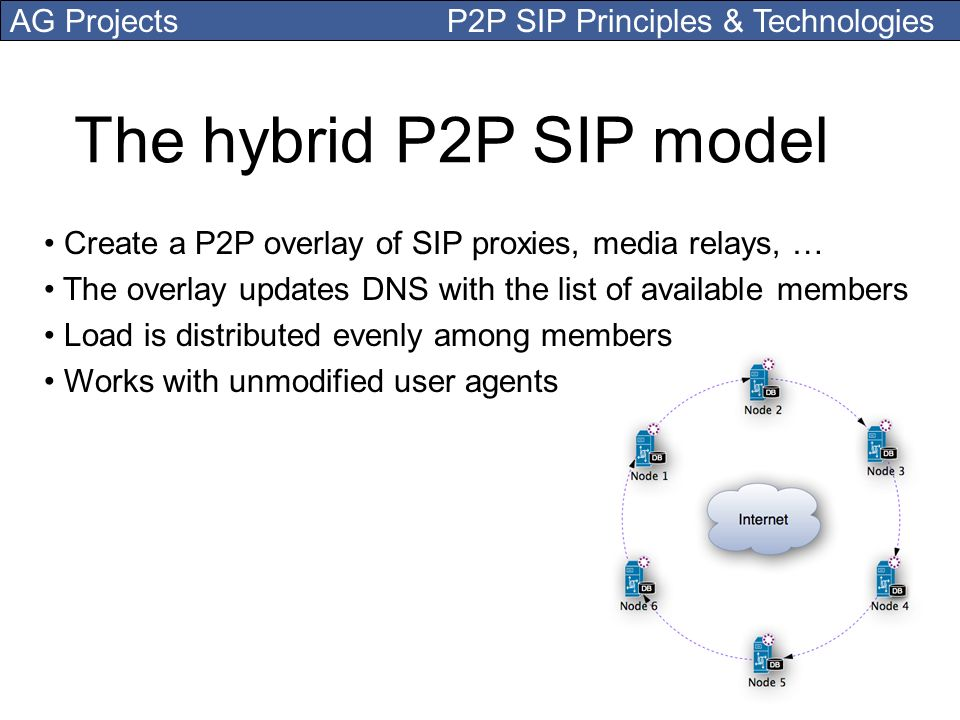AG Projects P2P SIP Principles & Technologies The hybrid P2P SIP model Create a P2P overlay of SIP proxies, media relays, … The overlay updates DNS wi