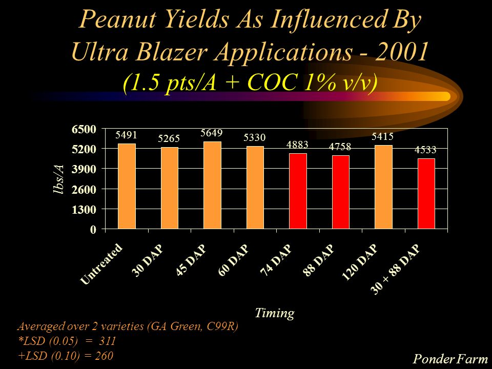 Peanut Yields As Influenced By Ultra Blazer Applications - 2001 (1.5 pts/A + COC 1% v/v) 5265 5649 5330 4883 4758 5415 4533 5491 0 1300 2600 3900 5200