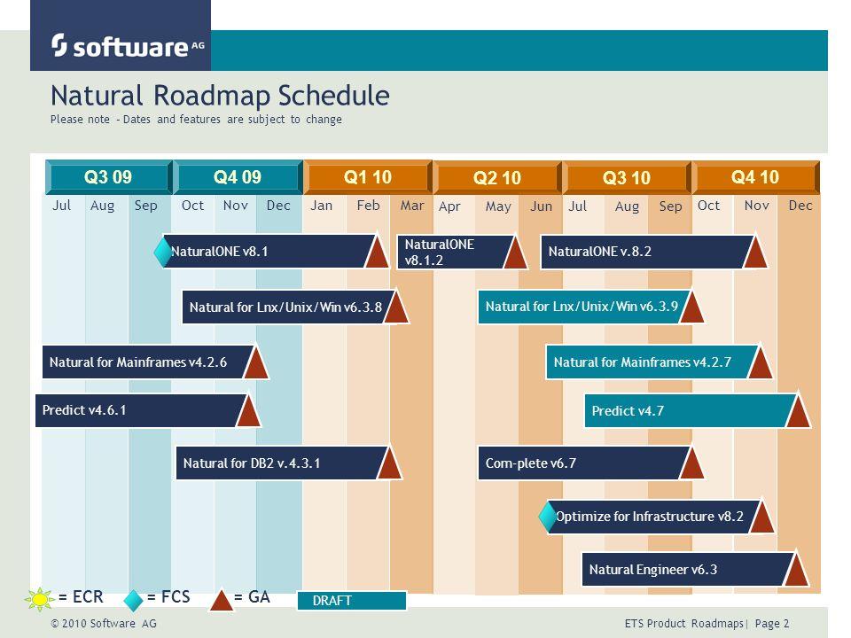 © 2010 Software AG ETS Product Roadmaps| Page 2 Natural Roadmap Schedule Please note – Dates and features are subject to change Q3 09Q1 10Q4 09 JulAugSepOctNovDecJanFebMar Q2 10 AprMayJun Q3 10 JulAugSep Q4 10 OctNovDec Natural for Mainframes v4.2.6 = ECR= FCS= GA DRAFT Natural for Lnx/Unix/Win v6.3.8 Predict v4.6.1Natural for DB2 v.4.3.1NaturalONE v8.1 NaturalONE v8.1.2 Com-plete v6.7Optimize for Infrastructure v8.2Natural Engineer v6.3NaturalONE v.8.2Natural for Lnx/Unix/Win v6.3.9Natural for Mainframes v4.2.7Predict v4.7