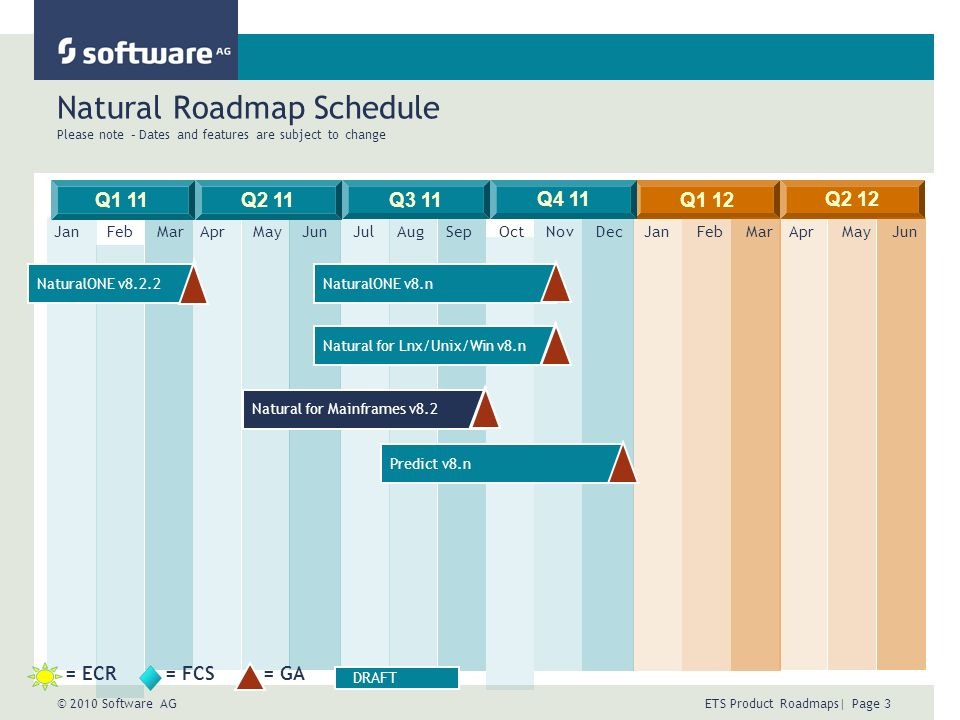 © 2010 Software AG ETS Product Roadmaps| Page 3 Natural Roadmap Schedule Please note – Dates and features are subject to change Q1 11Q2 11 JulAugSepOc