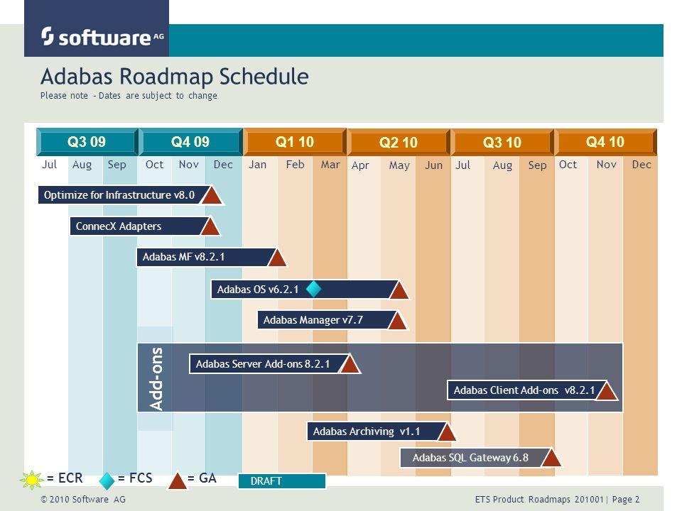 © 2010 Software AG ETS Product Roadmaps 201001| Page 2 Adabas Roadmap Schedule Please note – Dates are subject to change Q3 09Q1 10Q4 09 JulAugSepOctNovDecJanFebMar Q2 10 AprMayJun Q3 10 JulAugSep Q4 10 OctNovDec Optimize for Infrastructure v8.0Adabas MF v8.2.1 Adabas OS v6.2.1 Adabas Archiving v1.1Adabas Manager v7.7 ConnecX Adapters Adabas Server Add-ons 8.2.1Adabas Client Add-ons v8.2.1 Add-ons Adabas SQL Gateway 6.8 = ECR= FCS= GA DRAFT