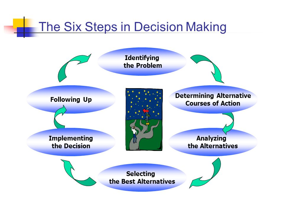 The Four Functions of Management Planning Organizing Controlling Directing DynamicContinuousProcess