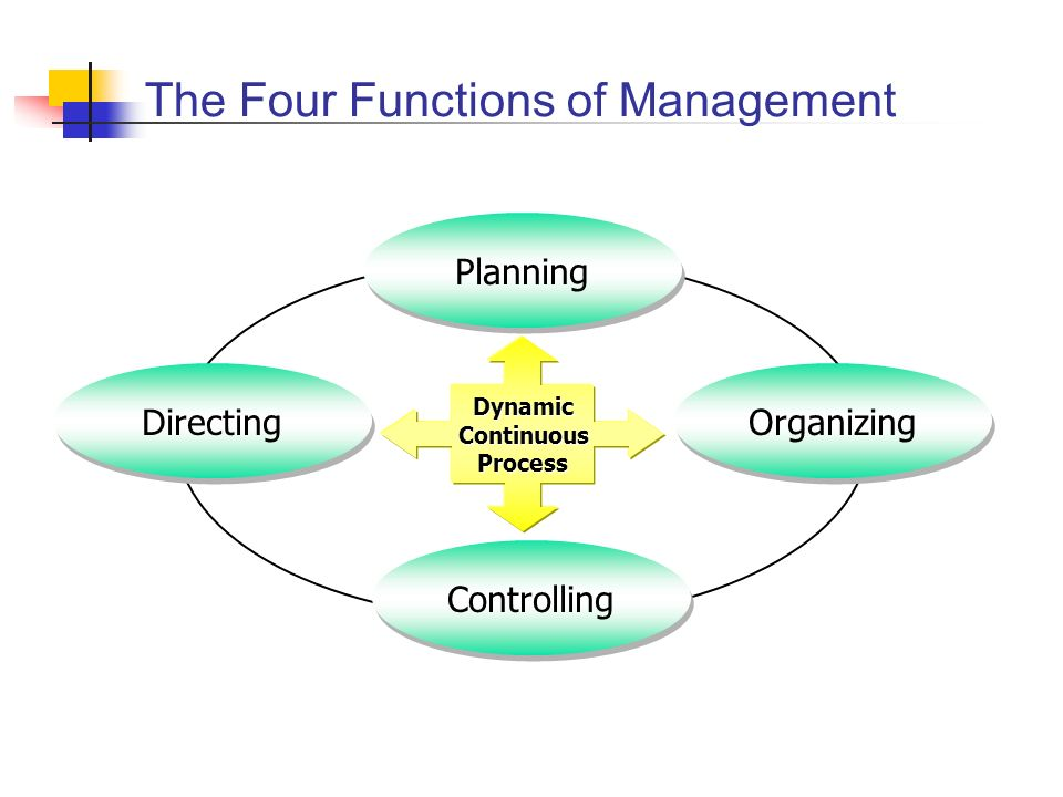 Planning Functions The objective of planning: Put the firm in the best possible position relative to future business conditions and customer demands Planning begins with the organization developing its marketing plan Define the firms purpose State the firms objective