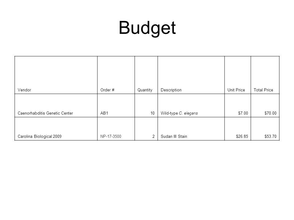 Budget VendorOrder #QuantityDescriptionUnit PriceTotal Price Caenorhabditis Genetic CenterAB110Wild-type C.