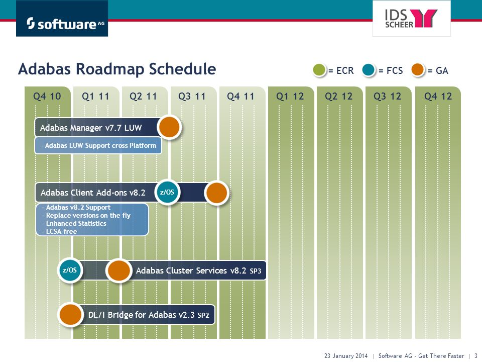 Q4 10Q1 11Q2 11Q3 11Q4 11Q1 12Q2 12Q3 12Q4 12 Adabas Roadmap Schedule 23 January 2014 | Software AG - Get There Faster | 3 = ECR= FCS= GA Adabas Manag