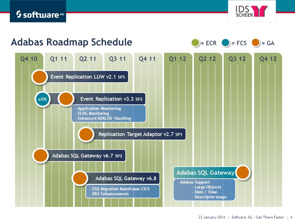 Q4 10Q1 11Q2 11Q3 11Q4 11Q1 12Q2 12Q3 12Q4 12 Adabas Roadmap Schedule 23 January 2014 | Software AG - Get There Faster | 4 = ECR= FCS= GA Replication Target Adaptor v2.7 SP1 Event Replication v3.3 SP2 - Application Monitoring - SLOG Monitoring - Enhanced ADALOD Handling z/OS Event Replication LUW v2.1 SP5 Adabas SQL Gateway v6.7 SP2 Adabas SQL Gateway v6.8 - ESQ Migration Mainframe CICS - DB2 Enhancements - Adabas Support - Large Objects - Date / Time - Descriptor usage Adabas SQL Gateway